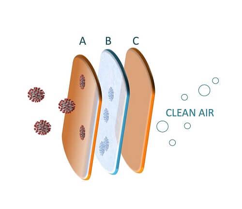 מסיכת 3 שכבות להגנה מפני נגיף הקורונה